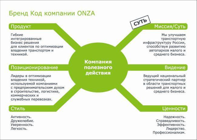 Пример ребрендинга компании ONZA