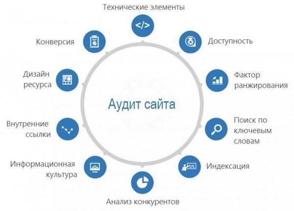 План аудита сайта