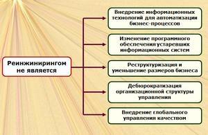 Схема реинжиниринга