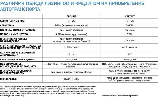 chem-lizing-otlichaetsya-ot-kredita