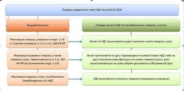 razdelnyj-uchet-nds-1