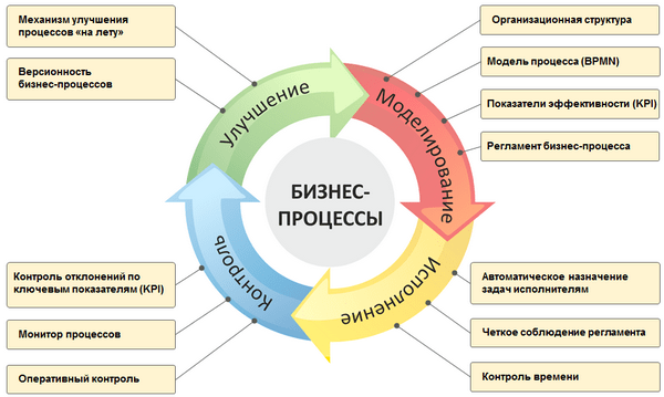 upravlenie-biznes-processami-1