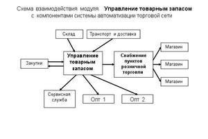 Управление товарными запасами на предприятии: модели управления