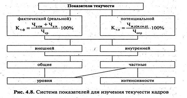 koefficient-tekuchesti-kadrov-2