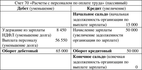 primery-buxgalterskix-provodok-1