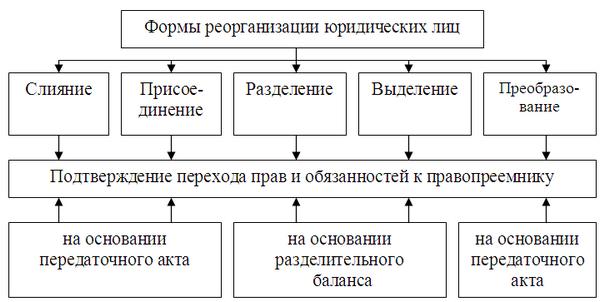 план реорганизации унитарного предприятия уже