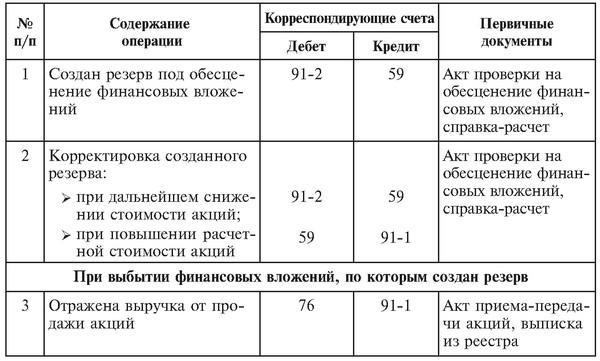 uchet-finansovyx-vlozhenij-3