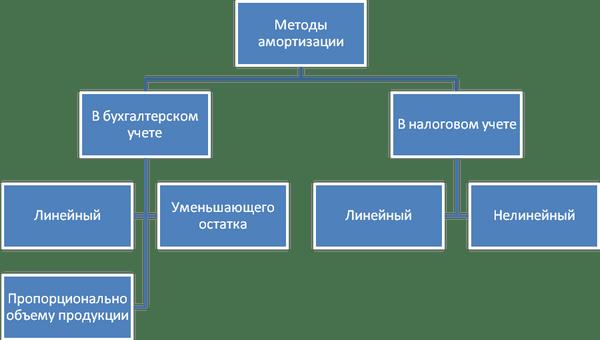 Линейный способ начисления амортизации основных средств