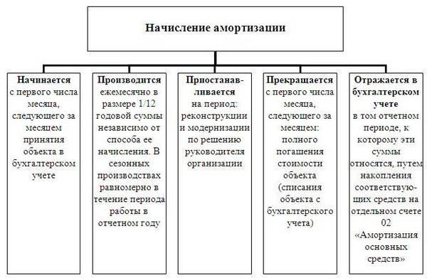 Средств порядок амортизации понятие основных начисления шпаргалка и