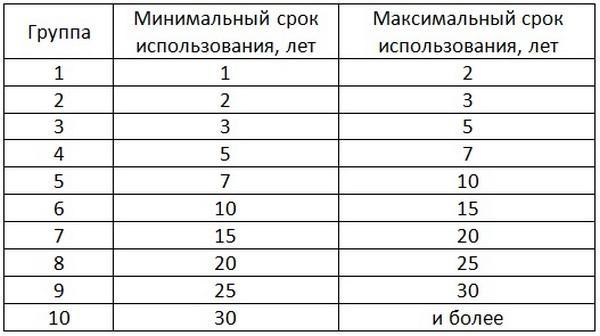Амортизационные группы основных средств