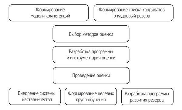 Положение о Формировании Кадрового Резерва - картинка 4
