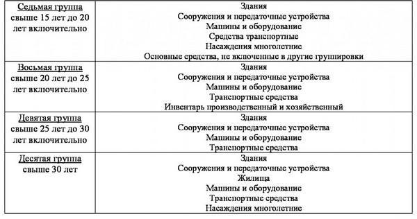 Группы ОС