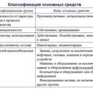 Классификатор основных средств