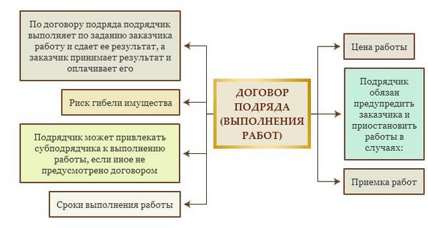 Особенности Финансов Подрядных Организаций Шпаргалка