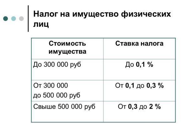 Ставка налога на имущество физических лиц и организаций