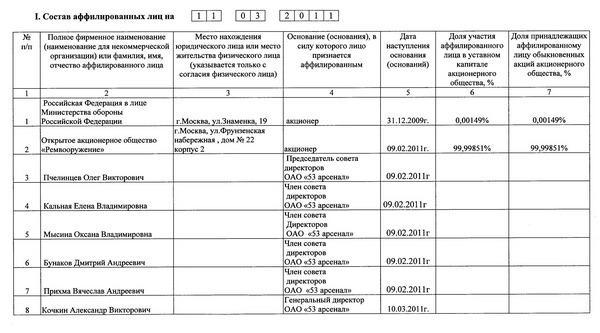 Список аффилированных лиц