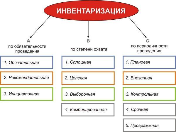 загальний порядок та строки проведення інвентаризації