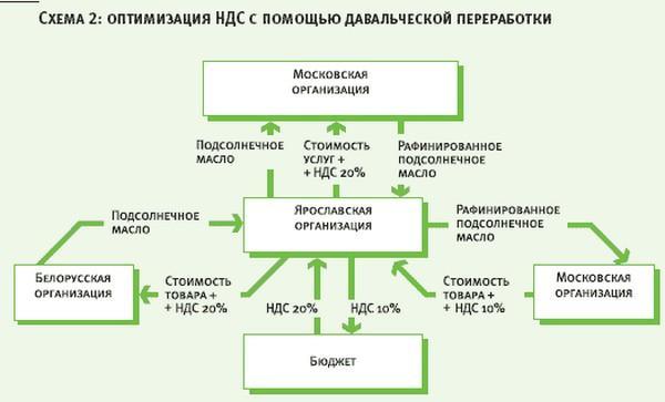 Одна из схем оптимизации НДС