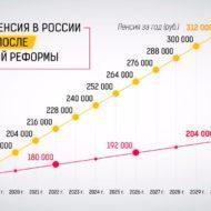 Средняя пенсия в России до и после пенсионной реформы