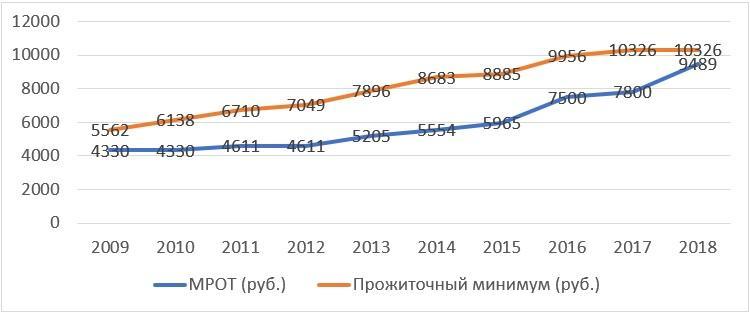 МРОТ и прожиточный минимум в период 2009-2018