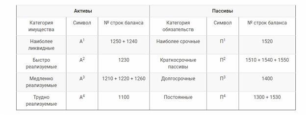 Таблица соотношений сравниваемых активов и пассивов