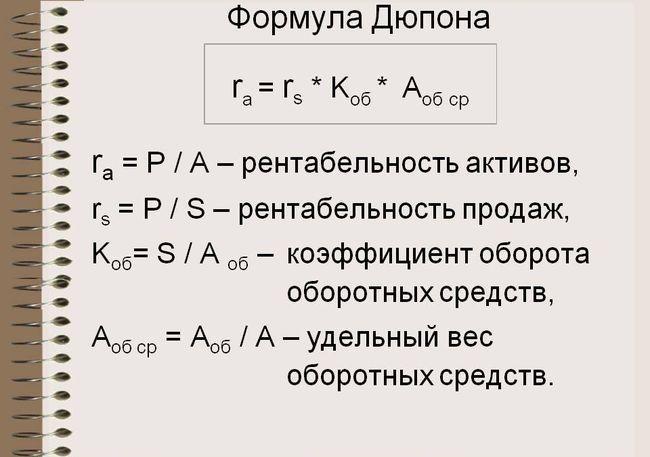 Значения в формуле Дюпона