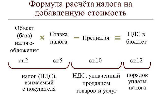 Как рассчитать НДС, с помощью формулы?