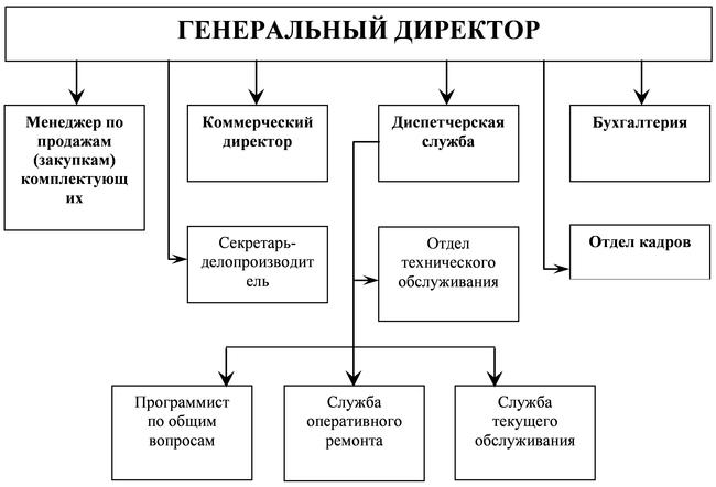 Как выглядит схема структуры общества