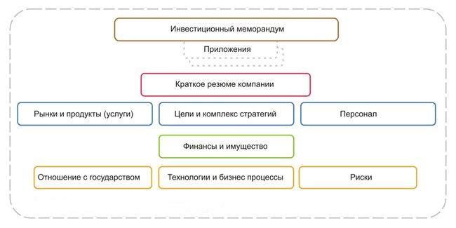 Что такое структура меморандума?