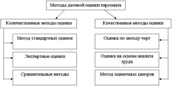 Методы оценки сотрудников