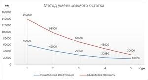 amortizaciya-avtomobilya-3