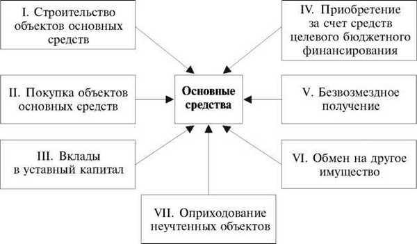 audit-osnovnyx-sredstv-1