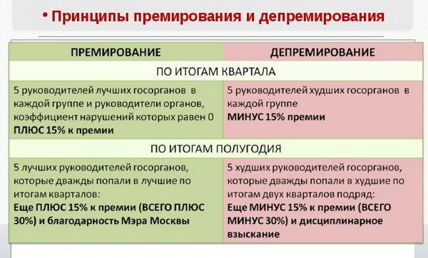 depremirovanie-sotrudnikov-1