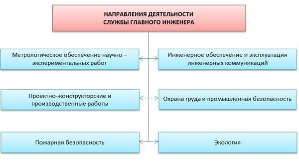 dolzhnostnaya-instrukciya-glavnogo-inzhenera-3