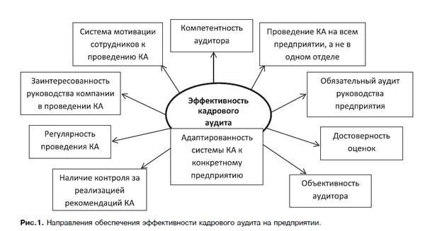 kadrovyj-audit-na-predpriyatii-4