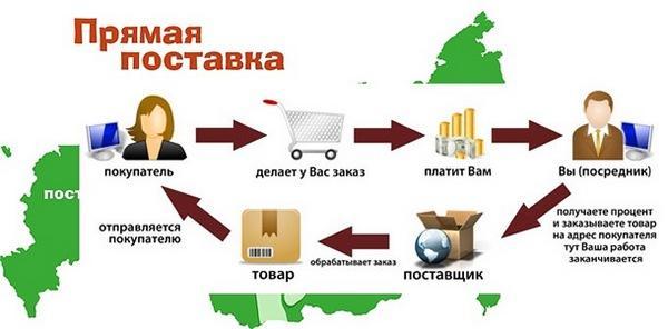kak-najti-postavshhikov-dlya-internet-magazina-2