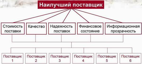 kak-najti-postavshhikov-dlya-internet-magazina