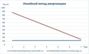 kak-rasschitat-amortizaciyu-2