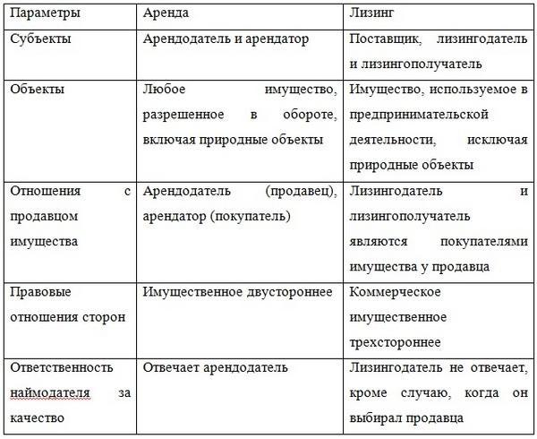 lizing-avto-dlya-yuridicheskix-lic