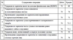provodki-po-zarabotnoj-plate-3
