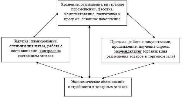 Управление запасами предприятия реферат финансовый менеджмент 5533