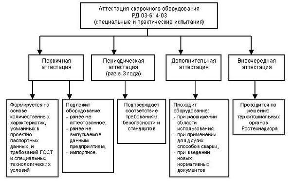 attestaciya-svarshhikov-naks-2