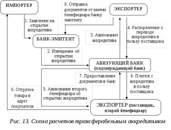 bankovskij-akkreditiv-chto-eto-3