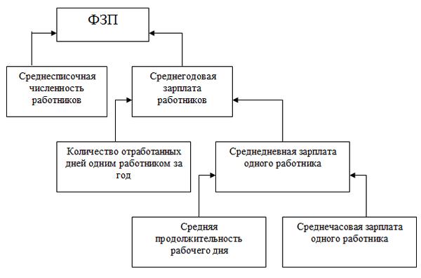 chto-fond-oplaty-truda-2