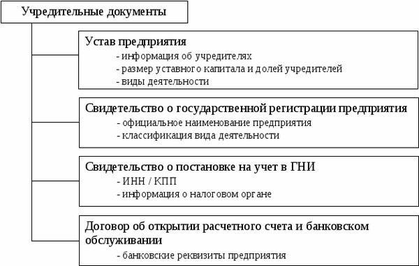 kak-otkryt-stroitelnuyu-firmu-2