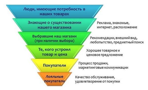 konversiya-prodazh-2