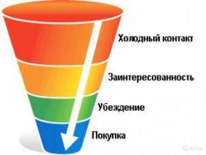 konversiya-prodazh-3