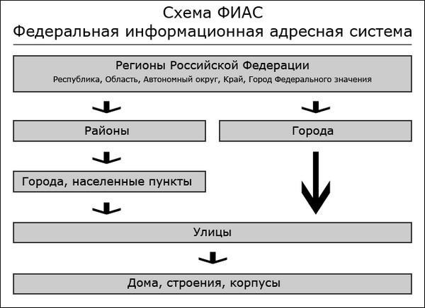 oktmo-chto-eto-takoe-1