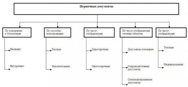 pervichnaya-dokumentaciya-v-buxgalterii-chto-eto