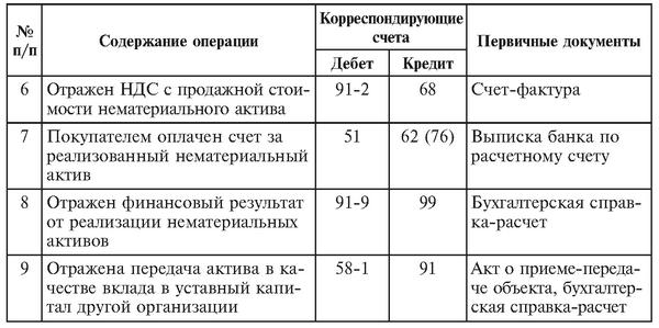 primery-buxgalterskix-provodok-2
